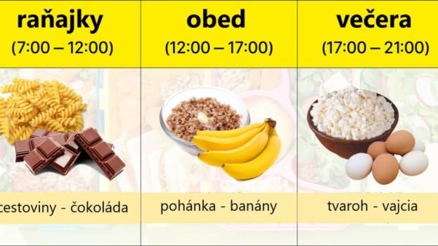 Stravujte sa podla tohoto plánu a dostavia sa fantastické účinky: S týmto môžete jesť aj večer a nepriberiete!